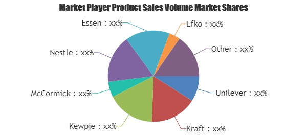 study on increasing market share by