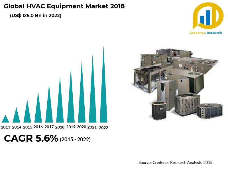 HVAC (Heating, Ventilation And Air Conditioning) Equipment Market