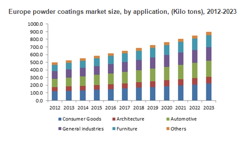 pu coating market by type Polyurethanes (pu) market size worth $50bn+ in 2015 is growing at more than 5% cagr to 2024 as demand for light weight pu coatings will witness growth over 5.