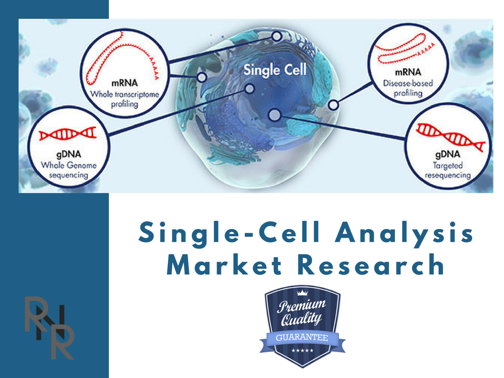 As Per Top Research Firm, Single-Cell Analysis Market to Grow CAGR ...