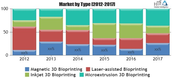 A comprehensive study of 3D Bioprinting Market Report and analysis