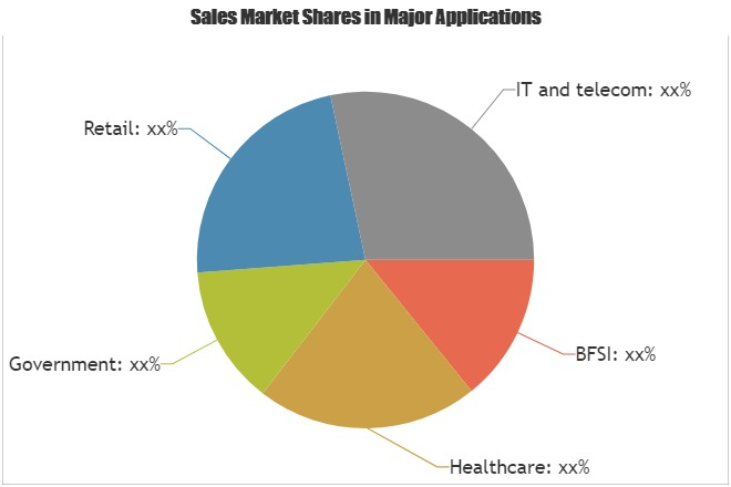 Global Cloud Computing Market Analysis 2018 Vmware, Oracle, EMC