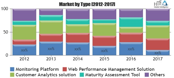 Detailed Analysis of Customer Experience Monitoring Software Market Chart.