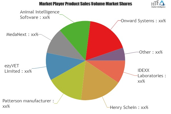 Global Quality Management Software Market Growth Opportunities: MasterControl Inc, Oracle Corporation