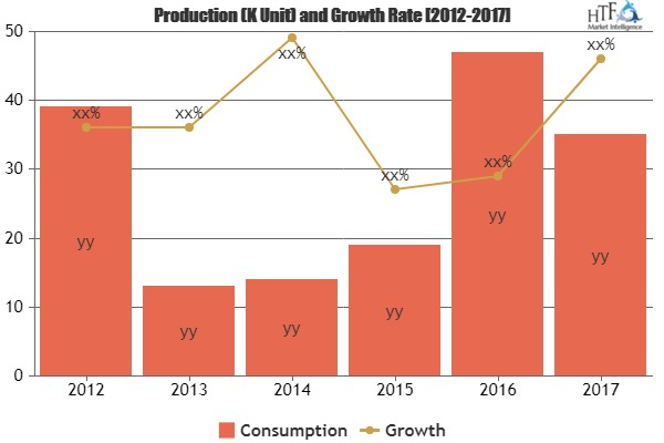 Guide Wire Market Demand and Competitive Analysis by Leading ...